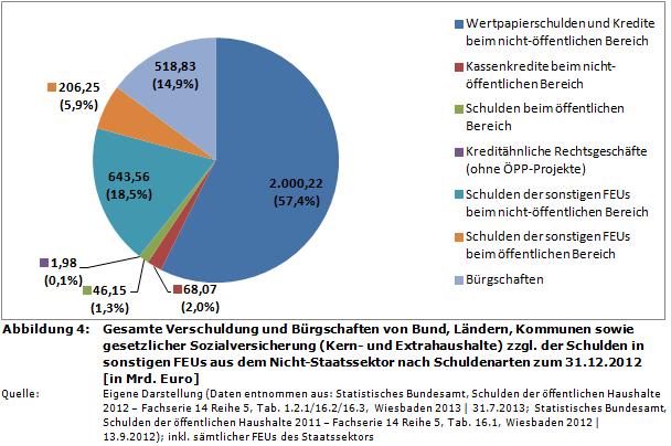gesamte-verschuldung-2012-staatsverschuldung-deutschland-nach-schuldenarten