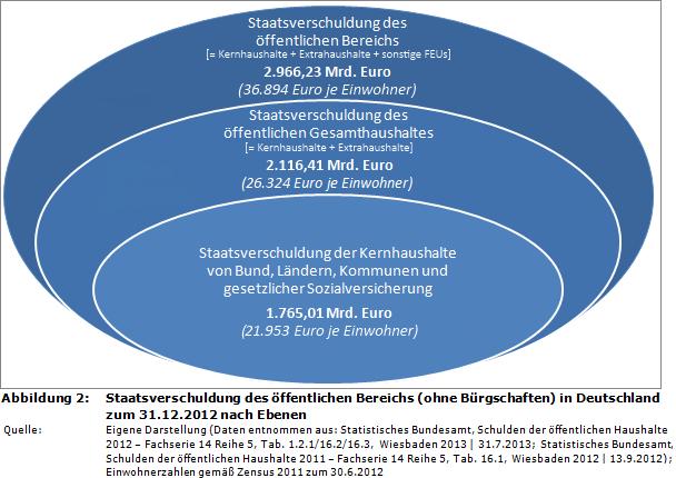 staatsverschuldung-2012-deutschland-berechnungsmethoden