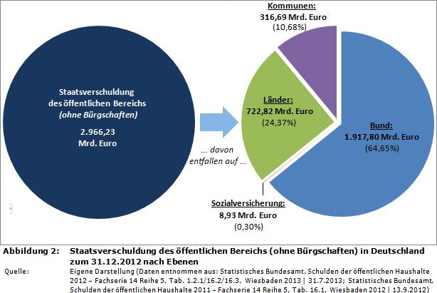 staatsverschuldung-2012-deutschland-nach-ebenen