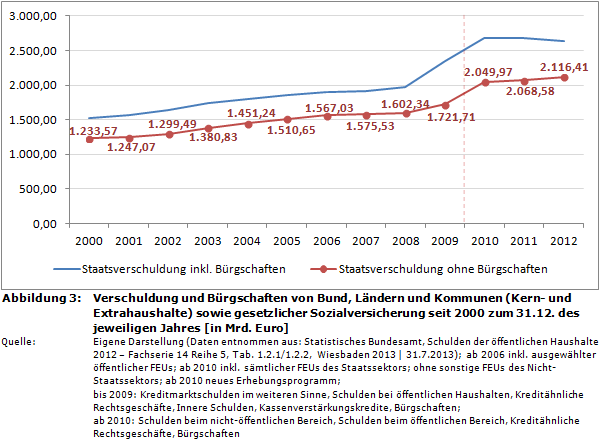 verschuldung-2012-staatsverschuldung-deutschland-entwicklung-seit-2000